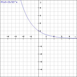 (0.5)^x