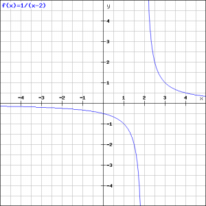 1div(x-2)