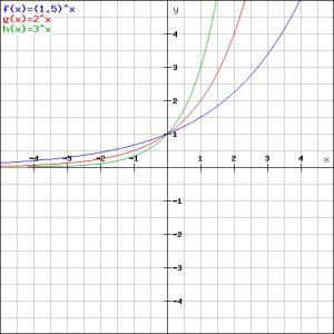 (1.5)^x en 2^x en 3^x