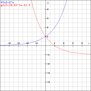 2^x en (0,5)^(x-1)-1