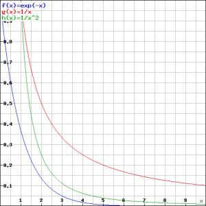 oneigenlijke integralen