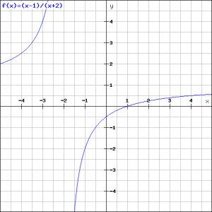 (x-1)div)x+2)