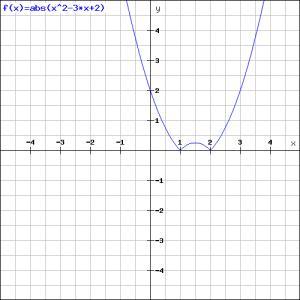 abs(x^2-3x+2)
